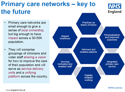 Primary Care Networks